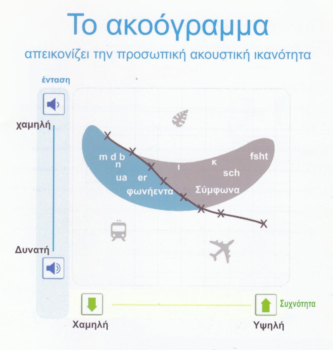 Ακοόγραμμα